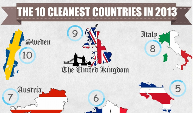 Infographic - 10 Cleanest Countries 2013