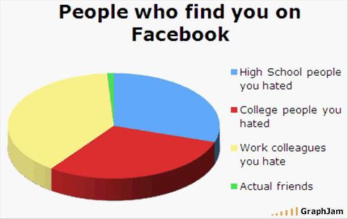 How Do I Get Rid Of Facebook